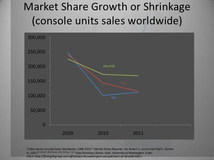 Video Game Console Sales 2011 2011 Quot Video Game Console