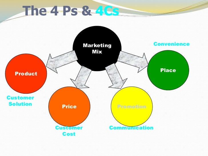 4 ps versus 4 cs 4 c's (customer value, consumer cost, convenience, communication)  four p's- product, price, place and promotion-to develop marketing plans but this.