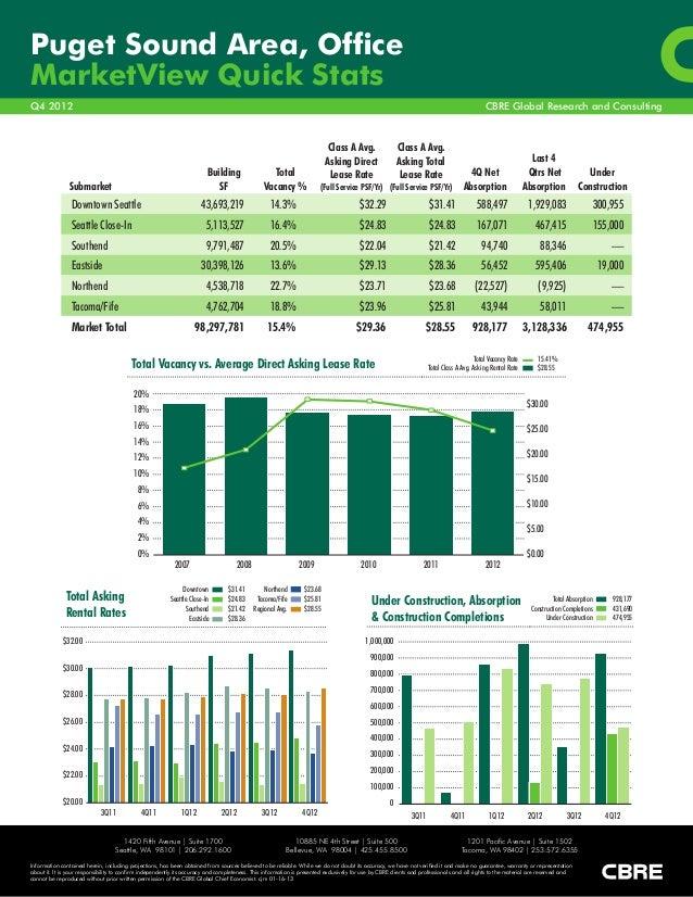 Puget Sound Area, OfficeMarketView Quick StatsQ4 2012                                                                     ...