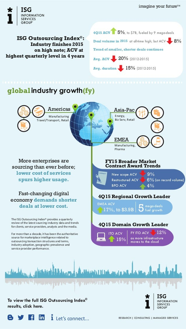 ISG Outsourcing Index® : Industry finishes 2015 on high note; ACV at highest quarterly level in 4 years 4Q15 ACV at all-ti...