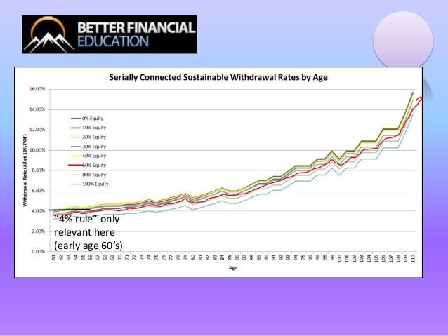 """""""4% rule"""" onlyrelevant here(early age 60's)"""