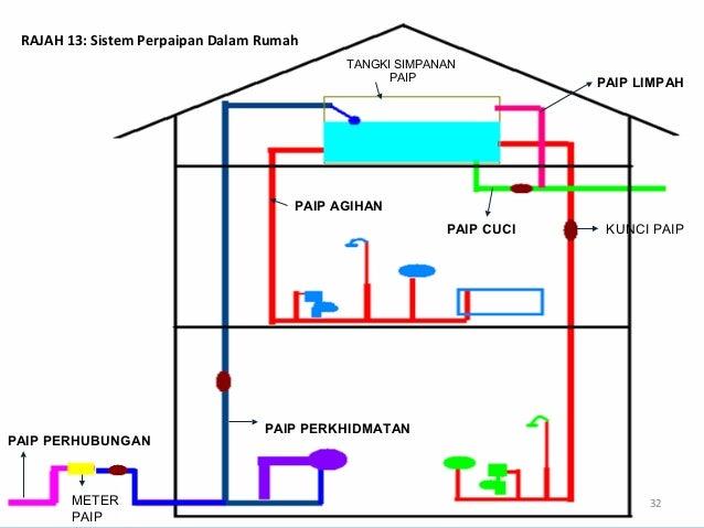 Tangki Simpanan Air di Rumah Rumah Tangki Simpanan Paip