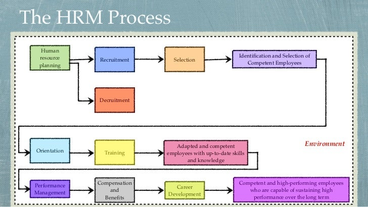 hrm from the content and process Looking for sample policies, checklists, procedures, and forms to use in your human resources processes and programs (steps in the interview process).