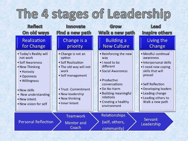4 stages of leadership