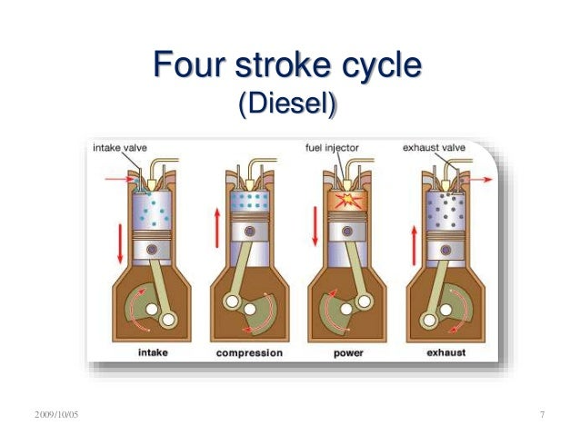 diagram for fuel with 4 Stroke Engine 58698603 on Fossils Formation And Classification furthermore Low Nox  bustion Systems in addition Toyota Vs Tesla Can Hydrogen Fuel Cell Vehicles  pete With Electric Vehicles moreover High Velocity Vent also File Butanol flat structure.