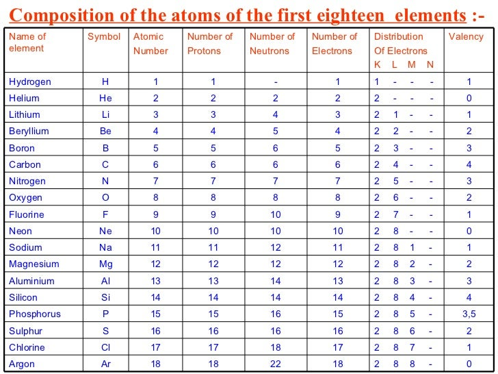 Free Worksheets atomic mass worksheet : 4structureoftheatom