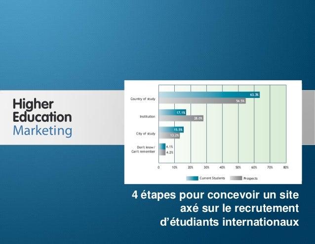 4 étapes pour concevoir un site web axé sur le recrutement d'étudiants internationaux