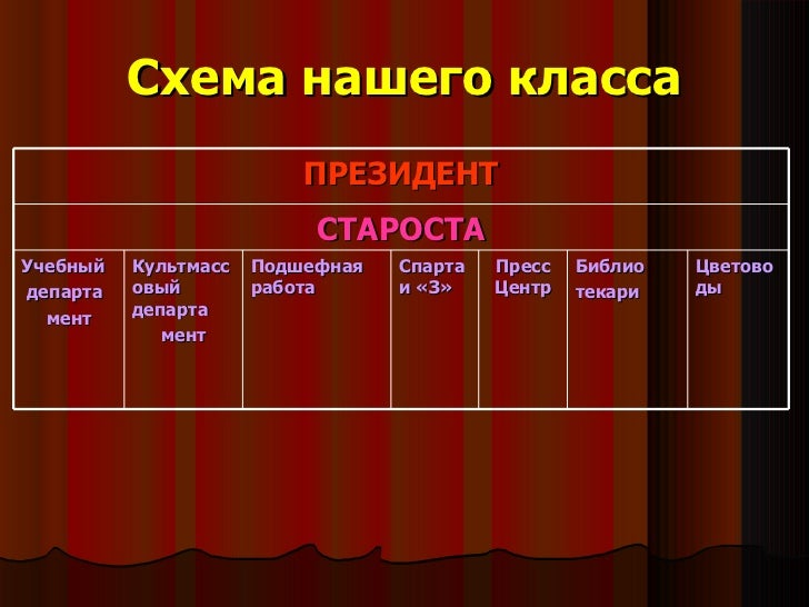 Схема нашего класса ПРЕЗИДЕНТ
