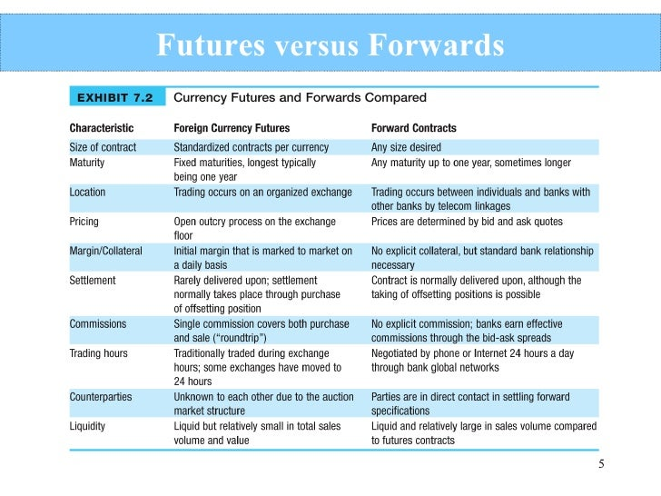 Future forex difference