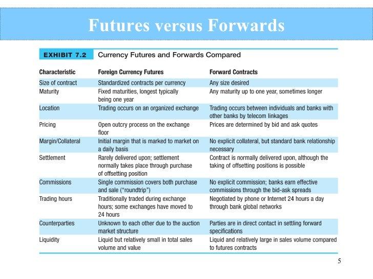 Future vs option trading