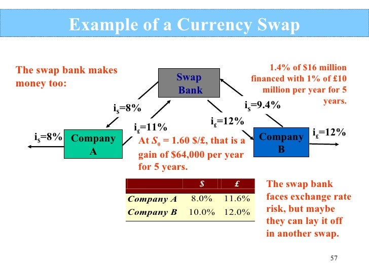 Forex swap fees