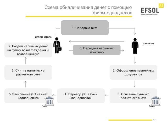 Схема обналичивания денег с