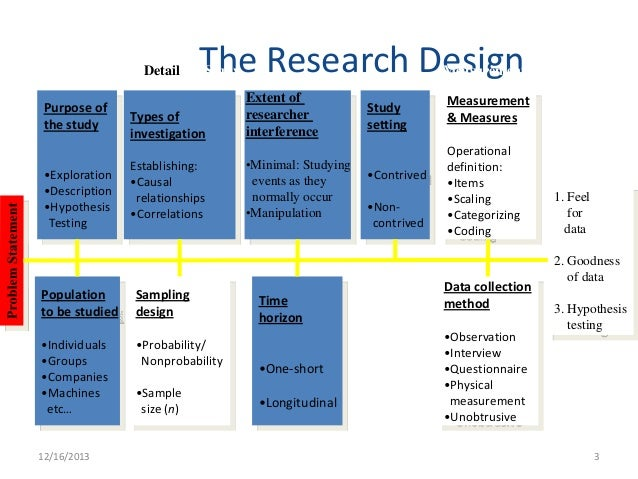 types of research sampling techniques Sampling techniques introduction many professions (business, government, engineering, science, social research, agriculture, etc) seek the broadest possible factual basis for decision-making.
