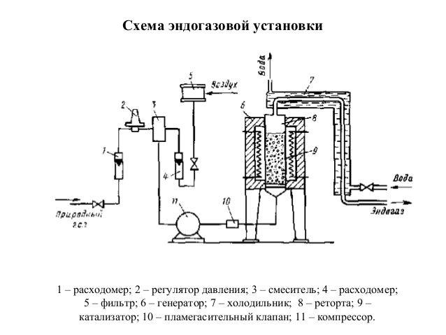 Схема эндогазовой установки 1