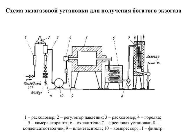 Схема экзогазовой установки