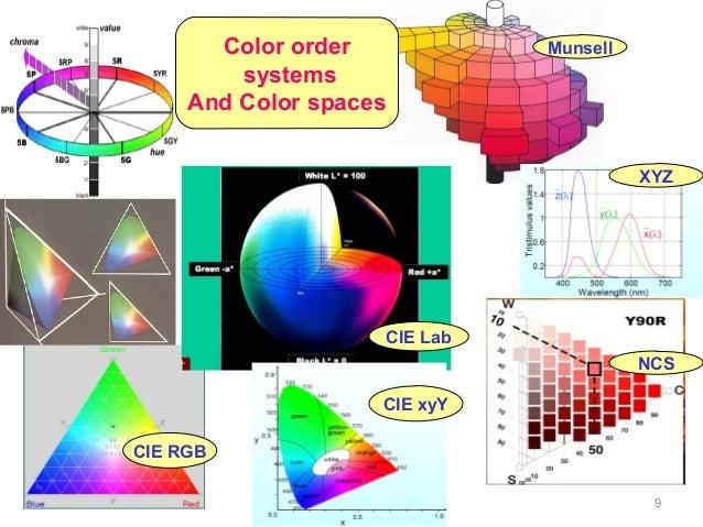 5  Colour Order System