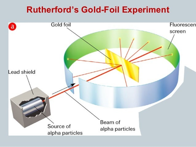 Rutherford Gold Foil Experiment