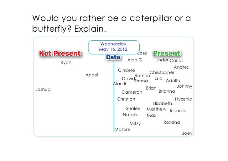 Would you rather be a caterpillar or abutterfly? Explain.                        Wednesday                        May 16, ...