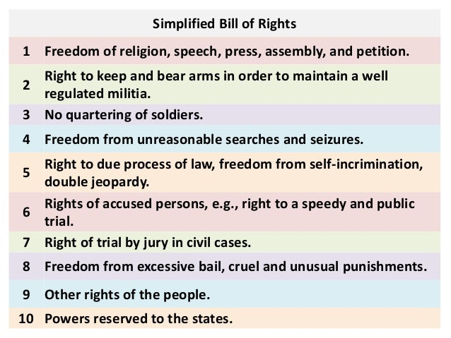 a paper on the bill of rights religion and government Bill of rights and other amendments h wwwuscisgov • explain freedom of religion  reading test vocabulary bill of rights, citizen, congress, government, right.