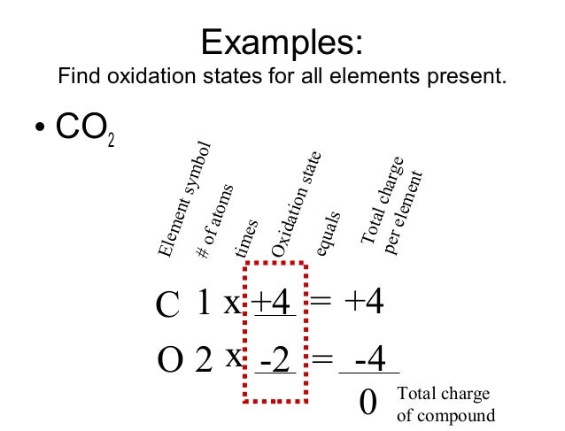 Oxidation Number Periodic Table Oxidation Number Periodic