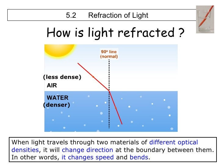 (denser) (less dense) 5.2 Refraction of Light When light travels through two materials of  different optical   densities ,...