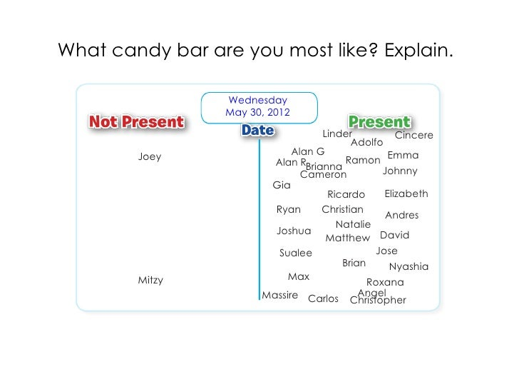What candy bar are you most like? Explain.                 Wednesday                 May 30, 2012                         ...