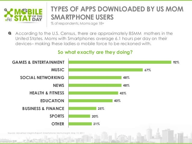 TYPES OF APPS DOWNLOADED BY US MOMSMARTPHONE USERS% ofrespondents, Momsage 18+According to the U.S. Census, there are appr...