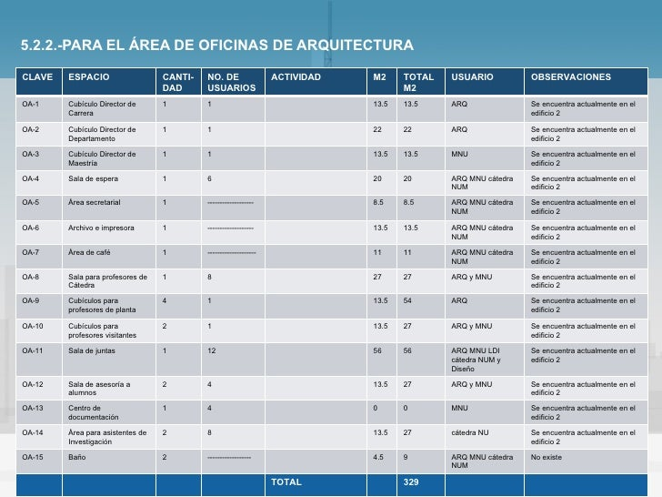 5 analisis funsional for Areas de una oficina