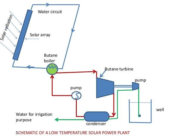 Solar Power Plant Solar Power Plant Heat Exchanger