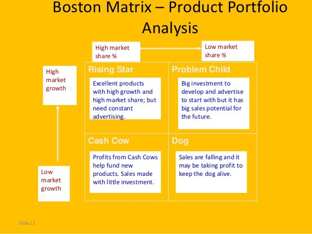 boston matrix analysis for tesco Marketing theories – boston consulting group matrix visit our marketing theories page to see more of our marketing buzzword busting blogs if you are working with a product portfolio you have a range of tools at your disposal to determine how each one or a group of the products are doing.