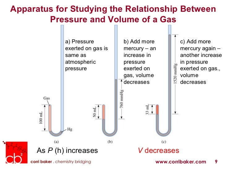 gas pressure and volume relationship