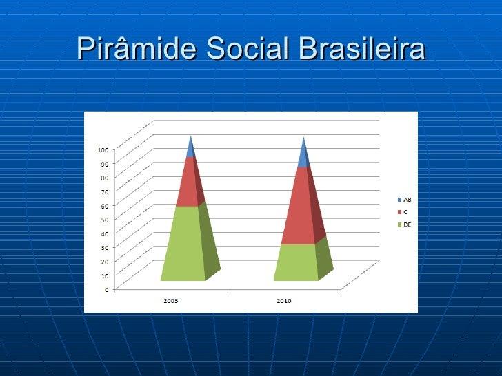 Pirâmide Social Brasileira