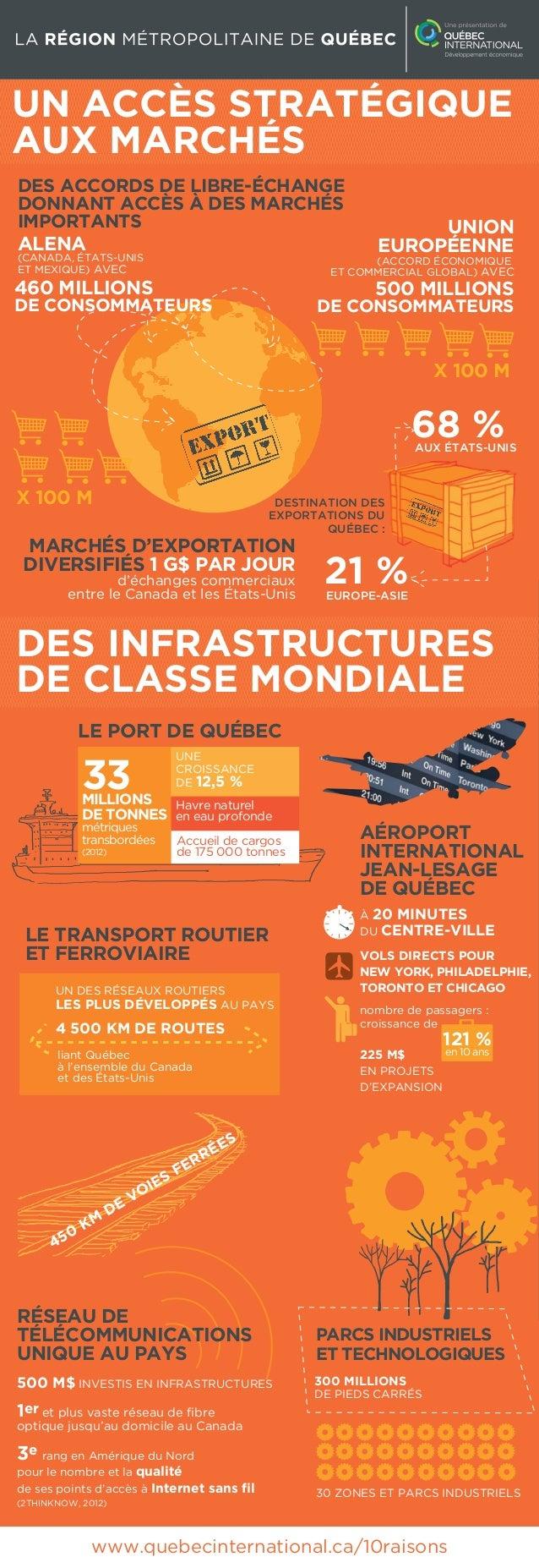 La région métropolitaine de Québec : un accès stratégique aux marchés