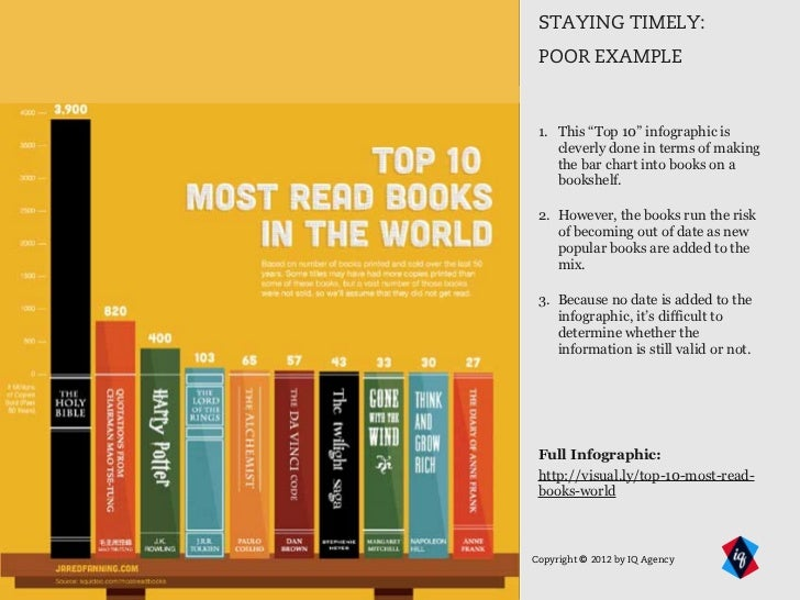 Best Selling Graphic Design Books