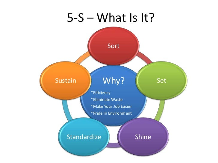 5-S – What Is It?                   SortSustain          Why?                     Set          *Efficiency          *Elimi...