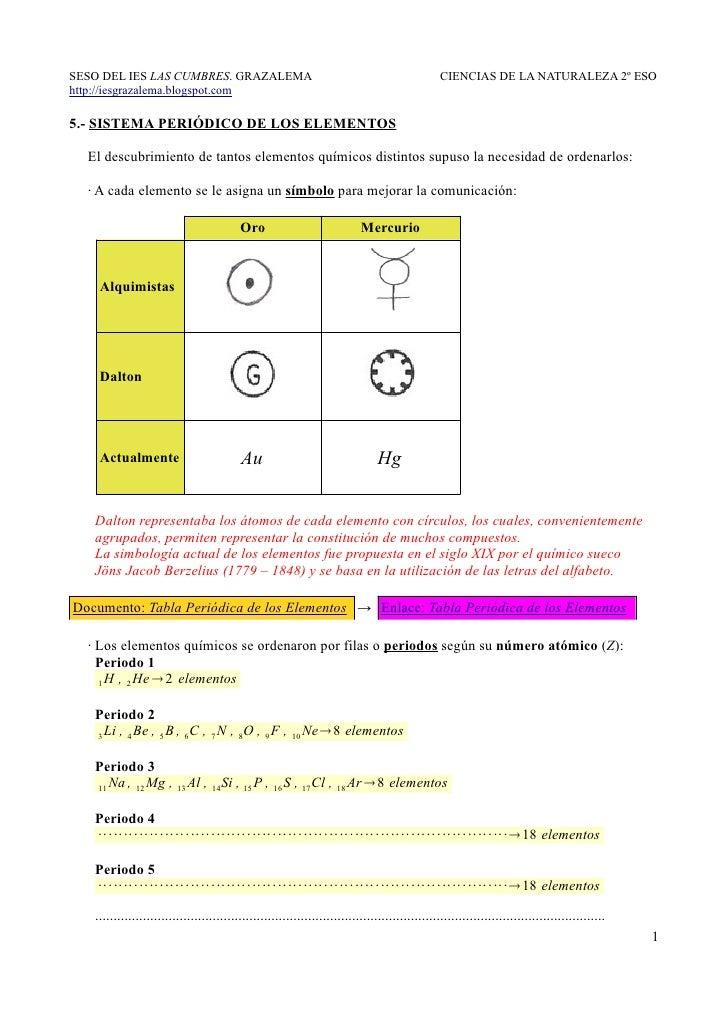 5.- Sistema Periódico de los Elementos