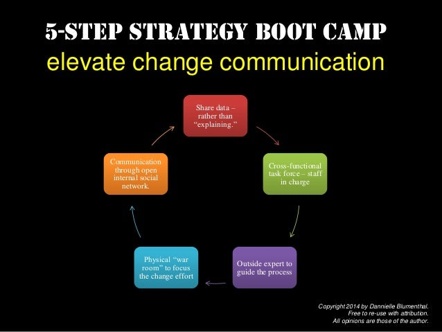 "5-step strategy boot camp elevate change communication Share data – rather than ""explaining."" Cross-functional task force ..."