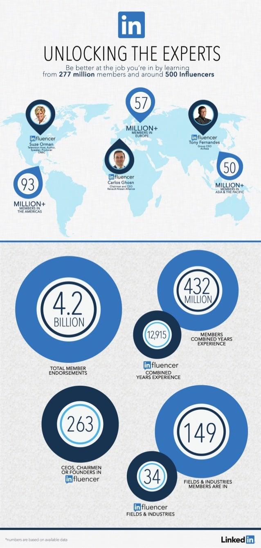 LinkedIn Influencer Statistics