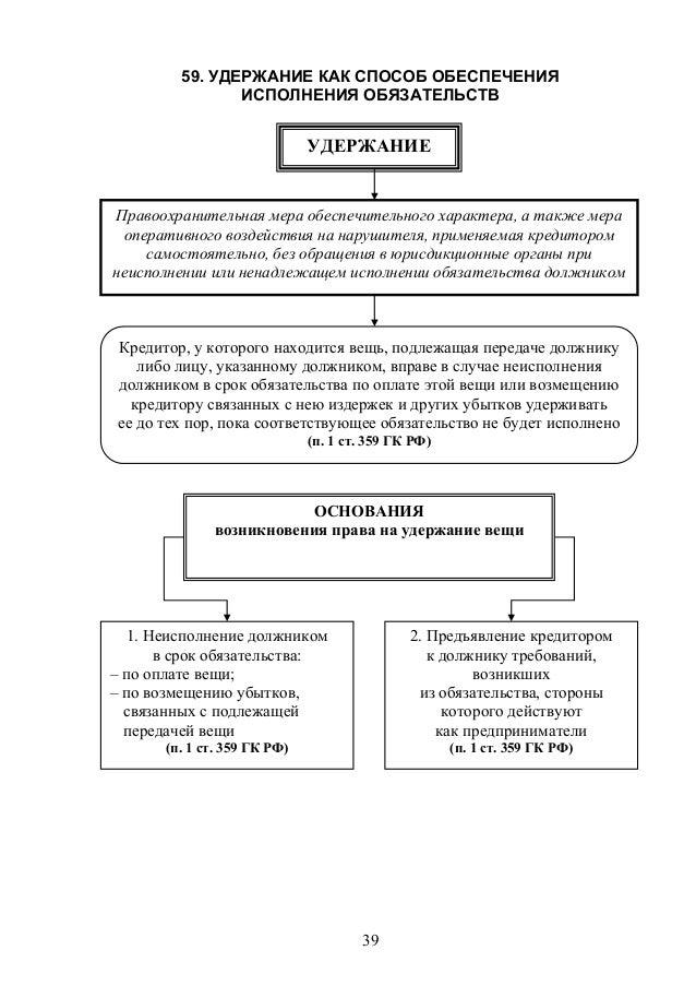 Задаток и удержание имущества как способ обеспечения исполнения обязательств шпаргалка