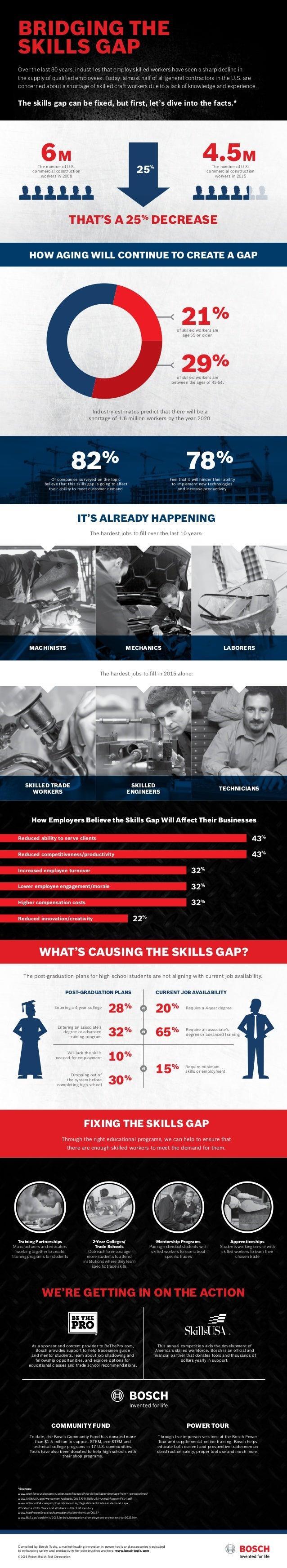 Bosch Tools Construction Trade Skills Gap Infographic