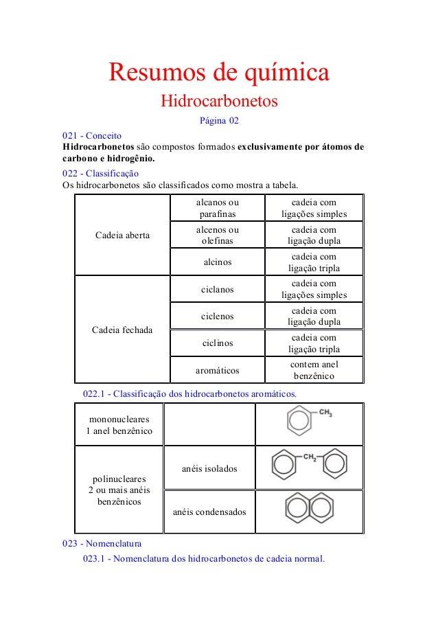 Resumos de química Hidrocarbonetos Página 02 021 - Conceito Hidrocarbonetos são compostos formados exclusivamente por átom...