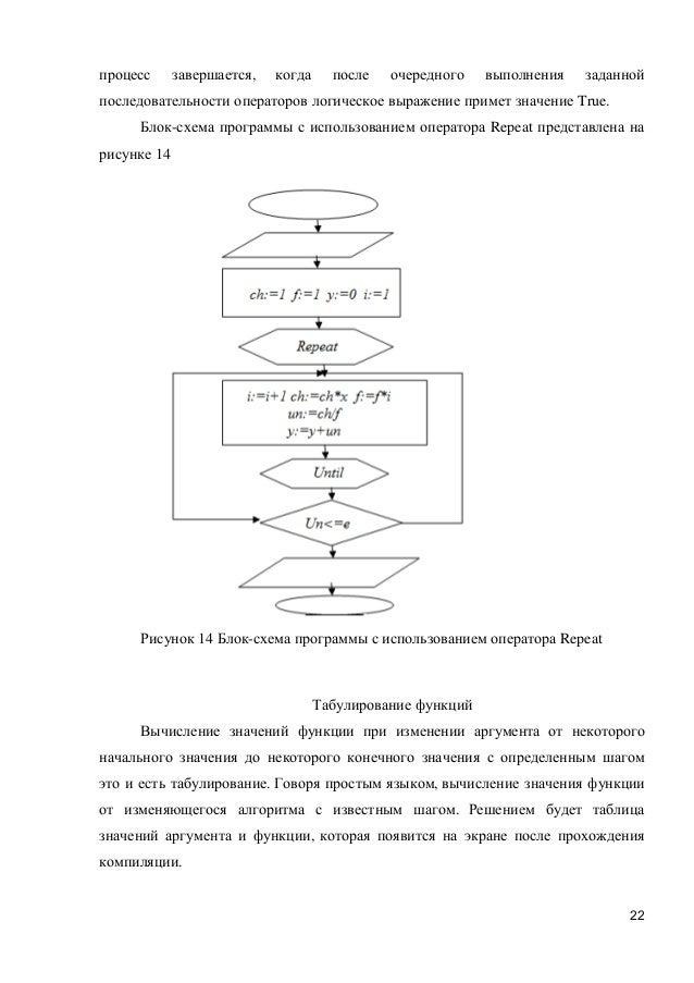 Блок-схема программы с