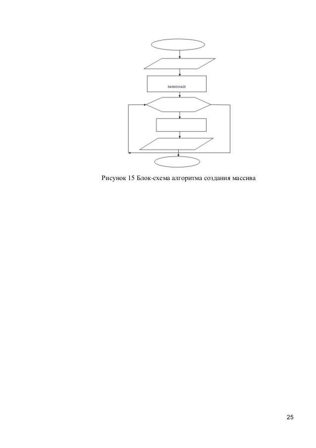 25 Рисунок 15 Блок-схема