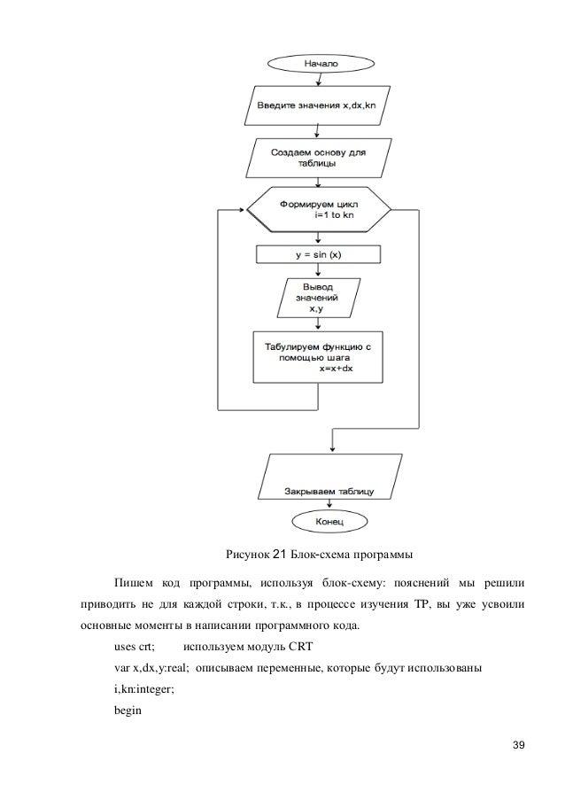 Блок-схема программы Пишем