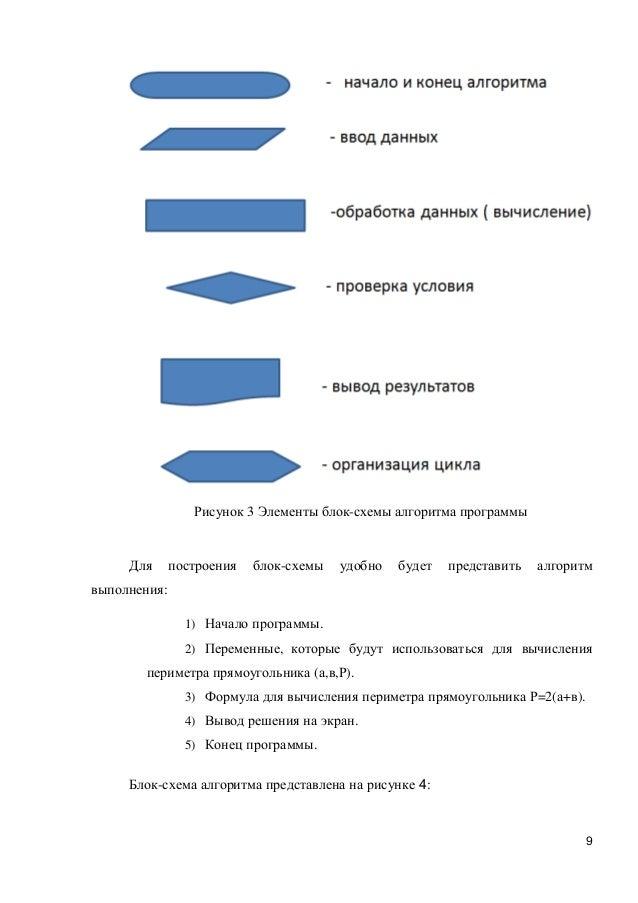3 Элементы блок-схемы