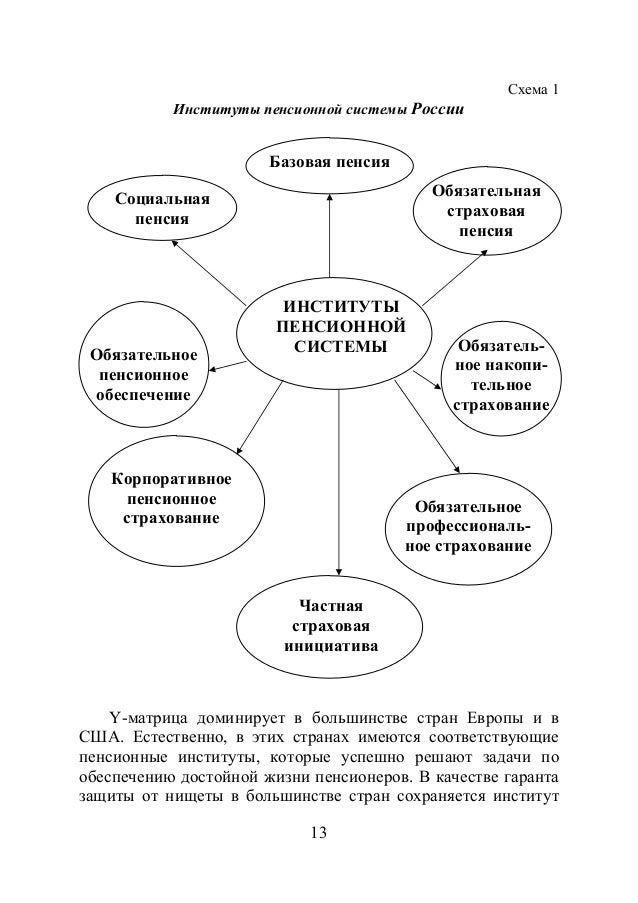ПЕНСИОННОЙ СИСТЕМЫ Схема 1