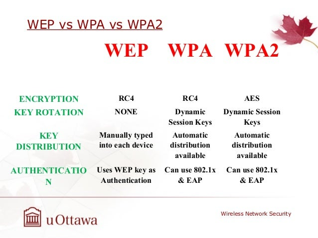 wep vs wpa Guiding tech explains: difference between wep, wpa and wpa2 and which is most secure.
