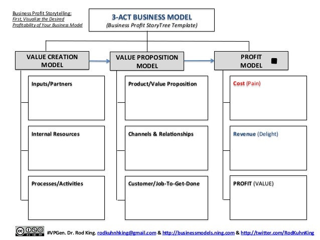 51 Business Profit Patterns for Startups and Established Companies
