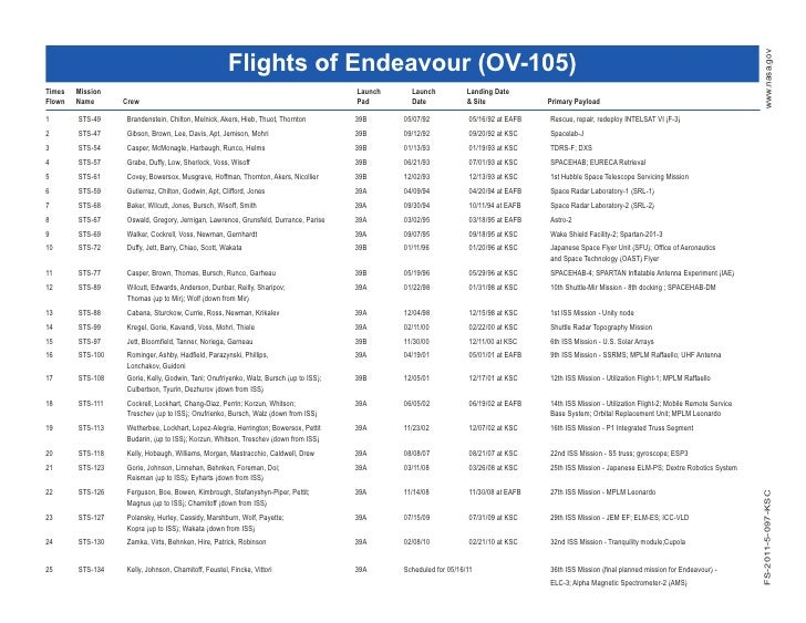 Flights of Space Shuttle Endeavour