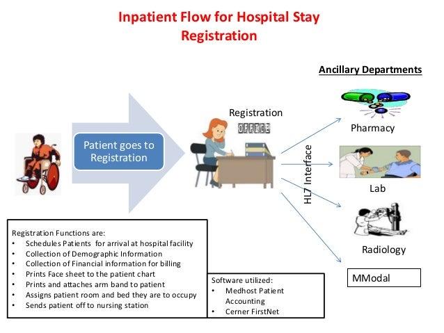 Hospital Emergency Room Flowchart